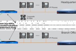 Kết nối văn phòng từ xa mà không cần VPN