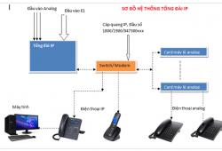 Tại sao bạn nên lựa chọn hệ thống IP?